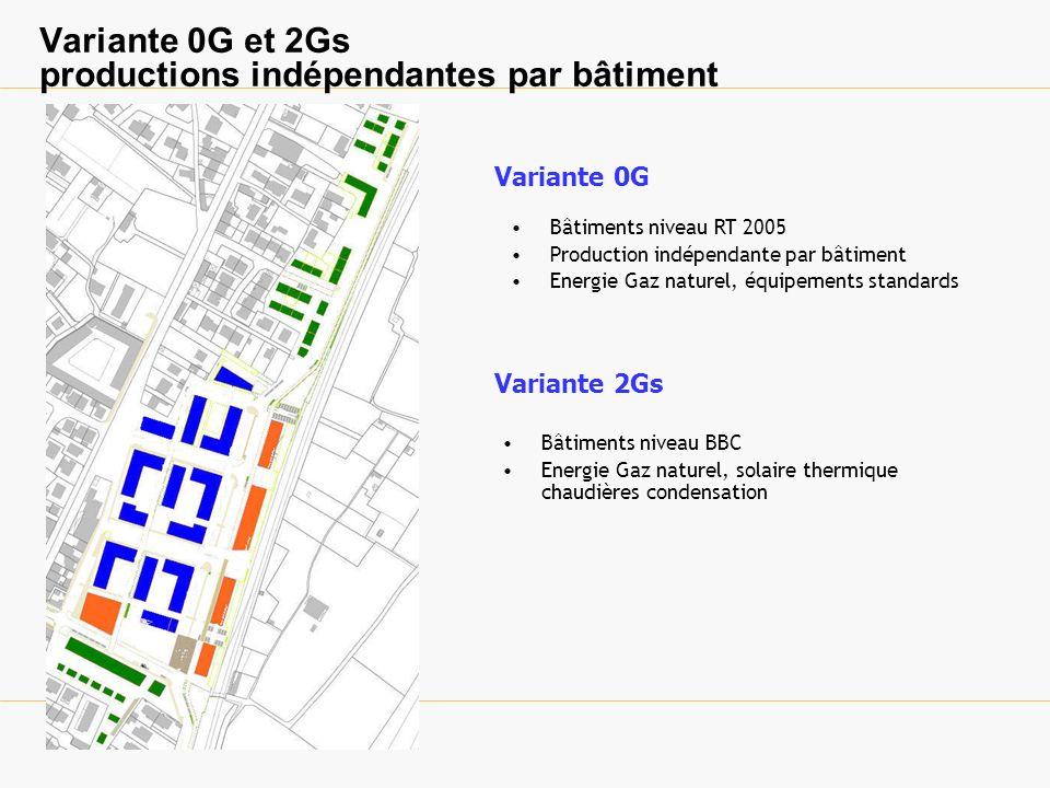 Variantes 2Bs 2Pns production centralisée (réseau partiel) Bâtiments niveau BBC Energie Bois/ appoint Gaz et solaire thermique Variante 2Bs Variante 2Pns Bâtiments niveau BBC Pompe à chaleur sur nappe phréatique et solaire thermique