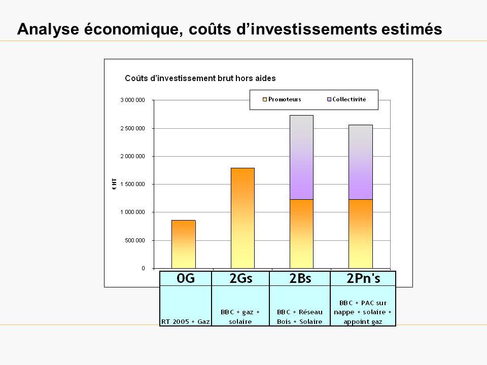 Coûts investissements « collectivité »