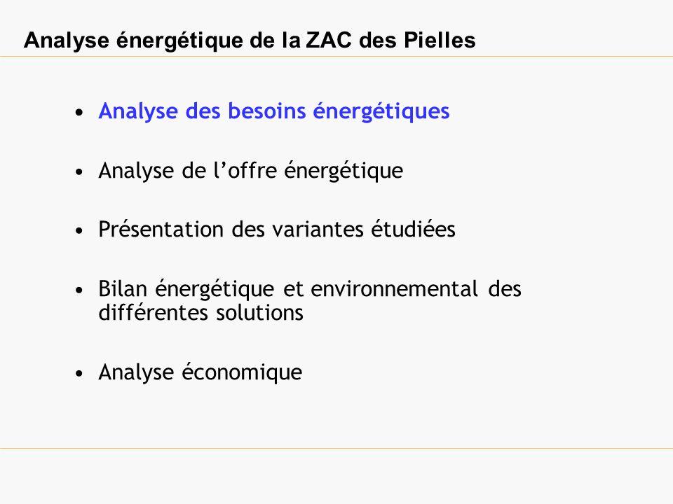 Analyse des besoins de chauffage, Simulation thermique dynamique de la ZAC 3 Niveaux de besoins: Lgts individuels Lgts intermédiaires Lgts collectifs