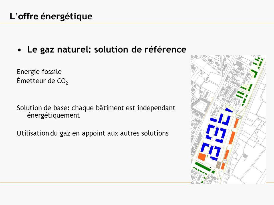 Loffre énergétique Le solaire thermique Energie renouvelable et locale Pas démission de CO 2 Utilisation systématique pour la production deau chaude sanitaire