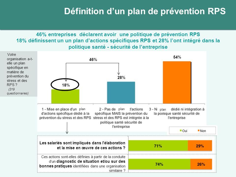 Ont mis en place un programme dactions spécifique en matière de prévention des RPS Nont pas mis en place de programme dactions 58 rép.261 rép.