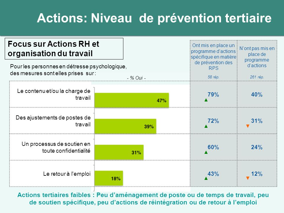 Total échantillon Entreprises avec politique de prévention des RPS Entreprises nayant pas mis en place de programme dactions Les actions autour de la prévention du stress et des RPS font-elles lobjet dune évaluation à posteriori .