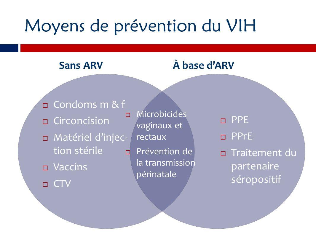 PPE Prévention de la transmission périnatale Traitement partenaire séropositif PPrEMicrobicides Multiples ARV Névirapine; combinaison, si possible (AZT+3tc+ névirapine) Multiples ARV Ténofovir et Truvada Ténofovir, TMC 120 (daviripine), UC781, MV-150 Pilules Pilules, compte-gouttes iv.