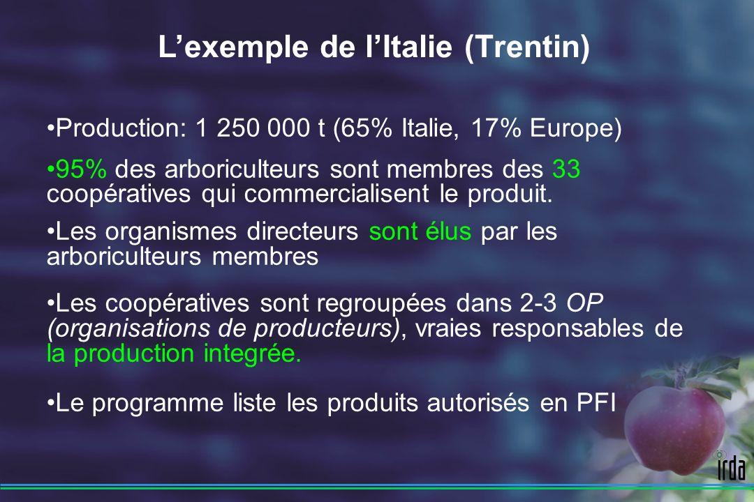 coopératives ISMA (R-D) ESAT (avert.) Production Intégrée Arboriculteurs PAT (homol.) Cahier de chargeInspection de surveillance