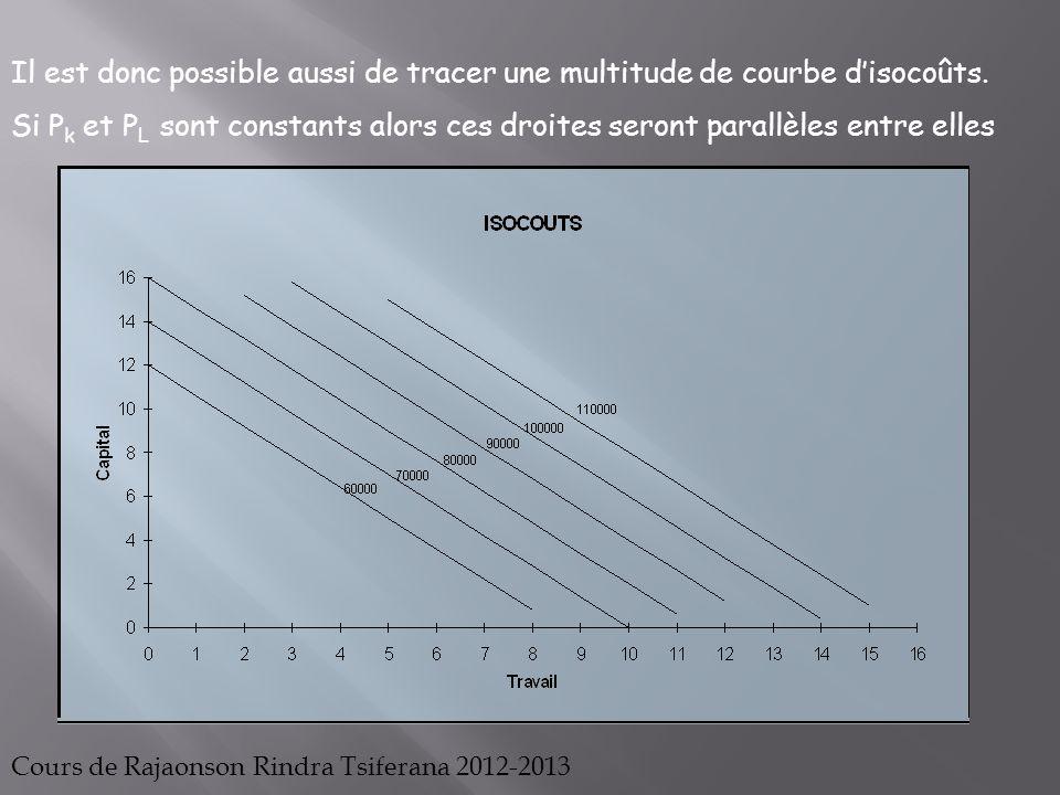 Ainsi à partir dune quantité à produire P1, on connaît à priori toutes les combinaisons possibles de capital(K) et de travail (L) que lon peut utiliser pour réaliser cette production (L1;K1) (L2;K2) (K3;L3)…(Li;Ki)