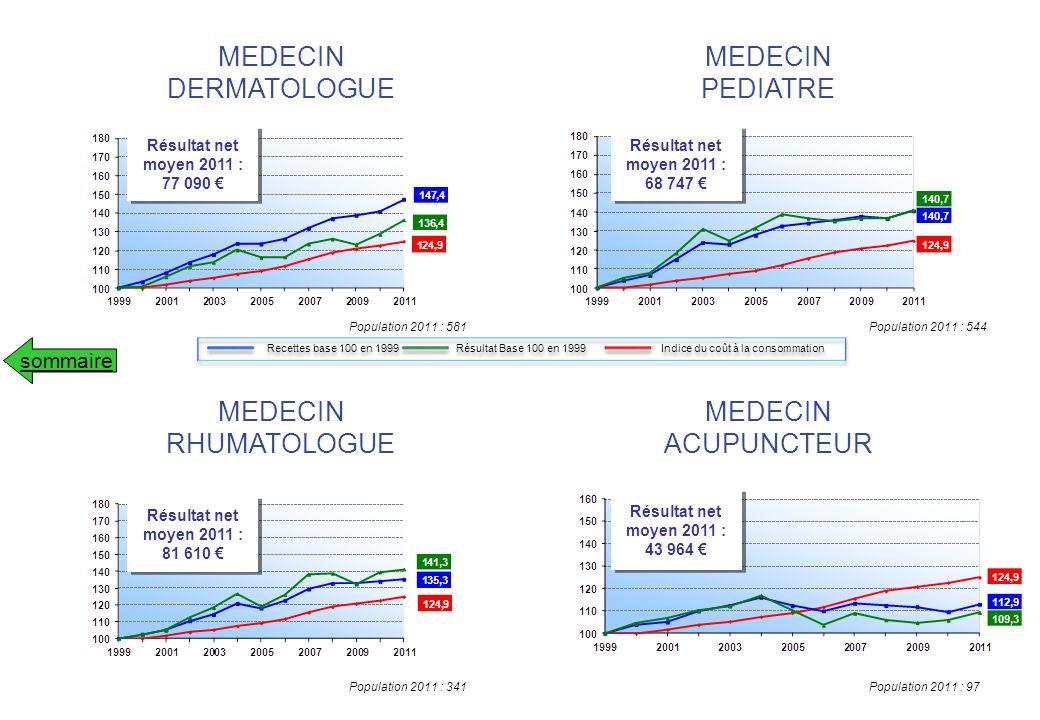Population 2011 : 86Population 2011 : 1 327 Résultat net moyen 2011 : 48 839 Résultat net moyen 2011 : 48 839 Résultat net moyen 2011 : 43 383 Résultat net moyen 2011 : 43 383 MEDECIN HOMEOPATHEMEDECIN REMPLACANT sommaire