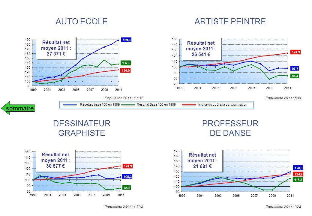 Population 2011 : 590 Résultat net moyen 2011 : 29 961 Résultat net moyen 2011 : 29 961 PHOTOGRAPHE INDEPENDANT sommaire