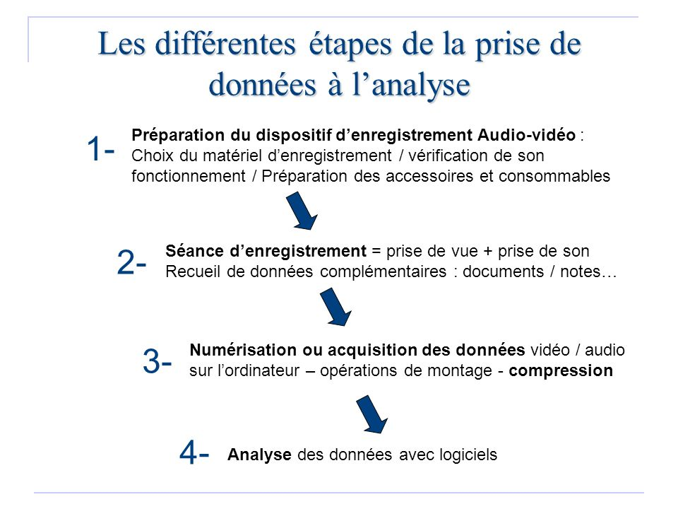 Acquisition / Numérisation Montage Source numérique ou analogique USB Cordons analogiques (et carte dacquisition) AcquisitionCompression Fichiers compressés Support externe (CD, DVD, disque dur, cassette DV…) et compression