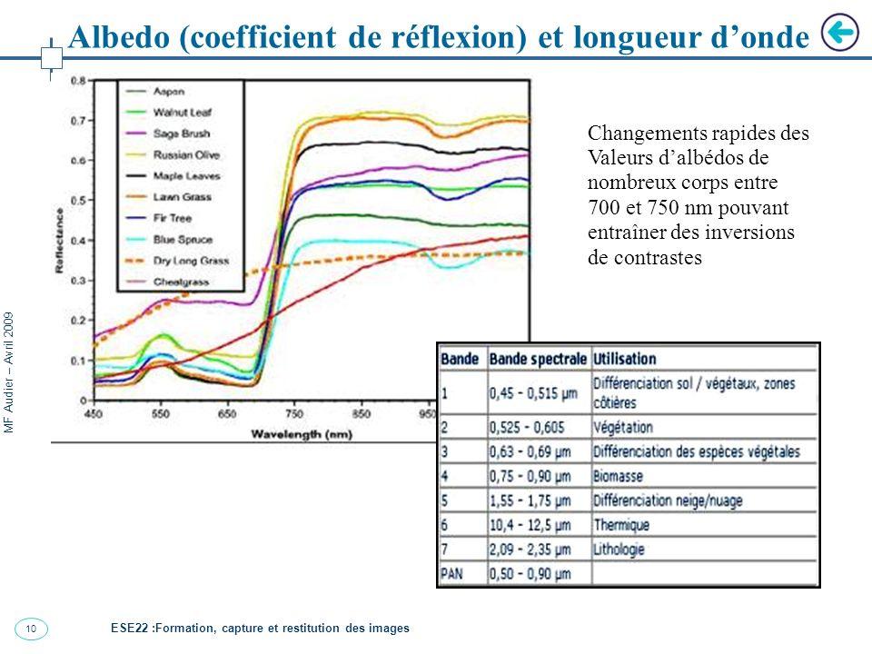 11 MF Audier – Avril 2009 Image visible (450nm < < 700nm Albedo (coefficient de réflexion) et longueur donde ESE22 :Formation, capture et restitution des images Image proche-infrarouge (PIR: > 700nm )