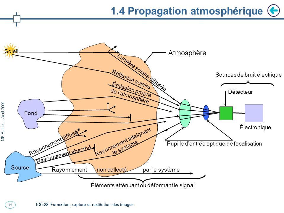 15 MF Audier – Avril 2009 1.4 Propagation atmosphérique La lumière est diffusée et absorbée par les molécules de lair.