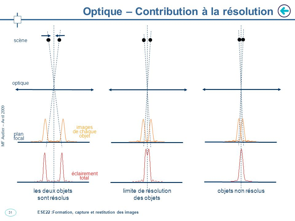 32 MF Audier – Avril 2009 Détecteur détecteur sensibilité résolution conversion de la lumière en courant sources de bruits surface sensible réponse temps d intégration bruit photonique bruit de lecture courant d obscurité...