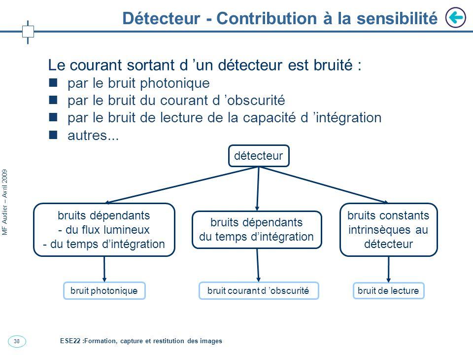 39 MF Audier – Avril 2009 Détecteur – Contribution à la résolution Le détecteur contribue à la résolution d un capteur de part la dimension de ses pixels.