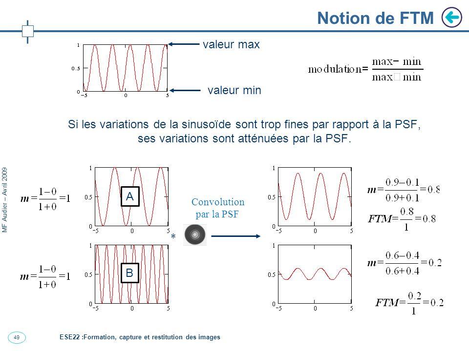 50 MF Audier – Avril 2009 Notion de FTM Forme typique de FTM fréquence de la mire A fréquence de la mire B Image d un créneau avec cette FTM B A ESE22 :Formation, capture et restitution des images
