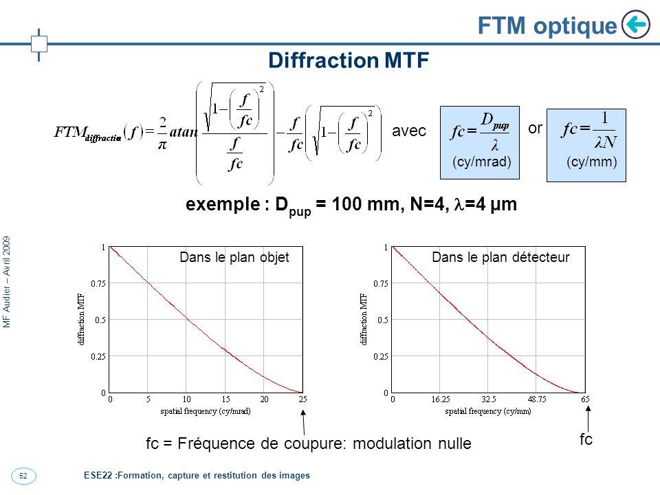 53 MF Audier – Avril 2009 FTM optique La MTF optique est rarement à la limite imposée par la diffraction Une MTF réelle est généralement légèrement dégradée par divers défauts A : MTF de diffraction B – D : MTF degradèe ESE22 :Formation, capture et restitution des images