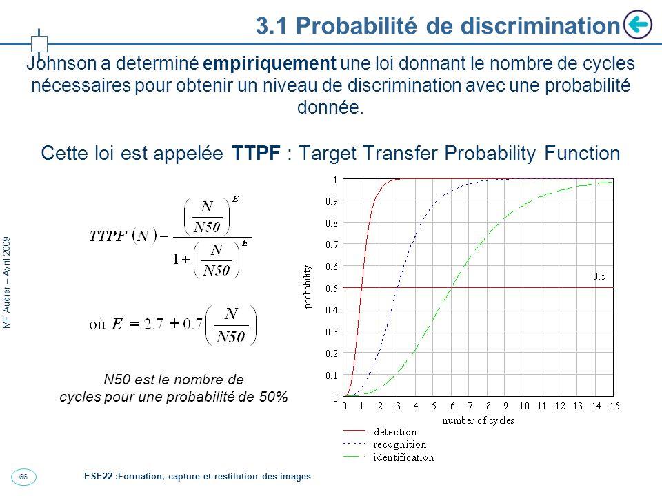 67 MF Audier – Avril 2009 ESE22 :Formation, capture et restitution des images 3.1 Exemple pattern de barres équivalent 50% probability 95% probability detection reconnaissance identification 1 2 3 6 6 cycles 12 cycles 2,3 m