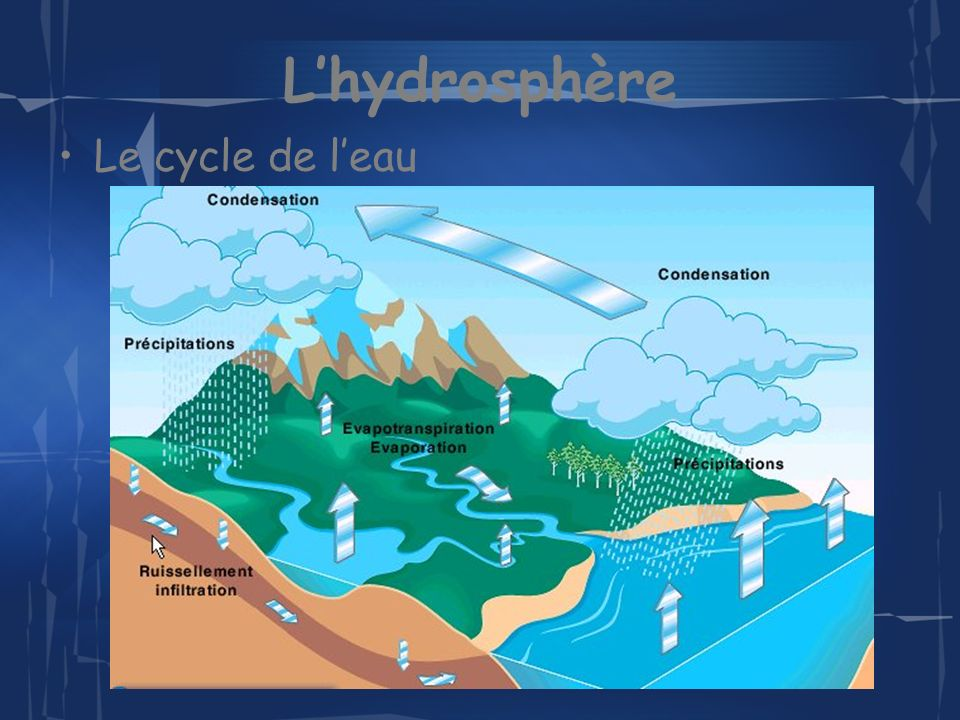 Lhydrosphère Lorsquil y a trop deau dans latmosphère, elle fini par tomber sous forme liquide ou solide.