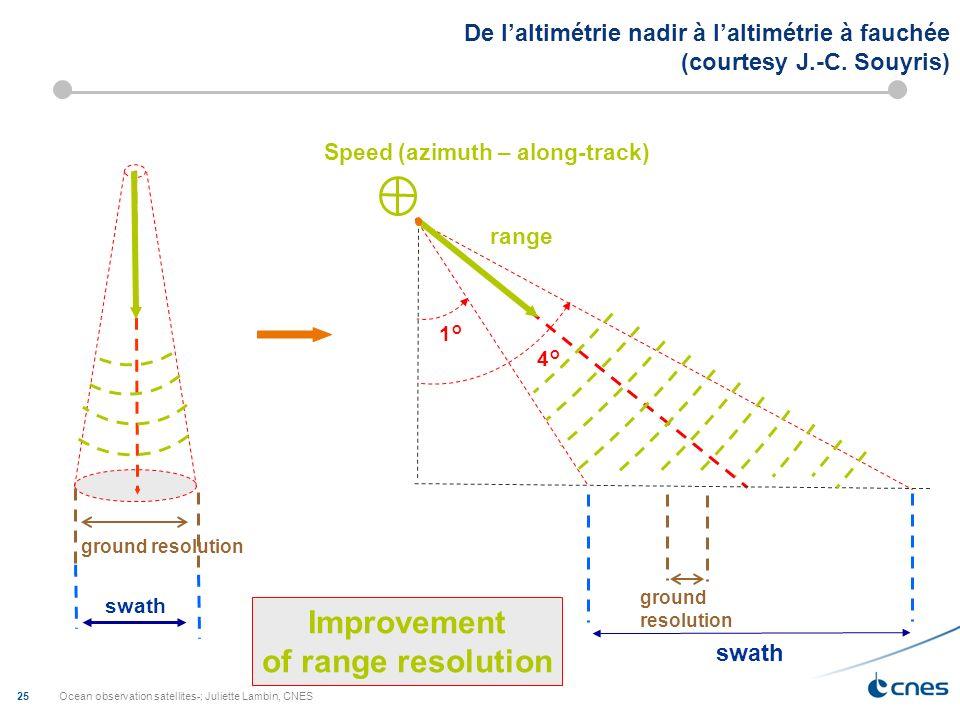 Ocean observation satellites-; Juliette Lambin, CNES 26 ALONG TRACK Azimuth resolution ALONG TRACK On utilise le déplacement du satellite pour « simuler » une antenne radar plus large, donc une résolution au sol plus fine Azimuth resolution La synthèse douverture