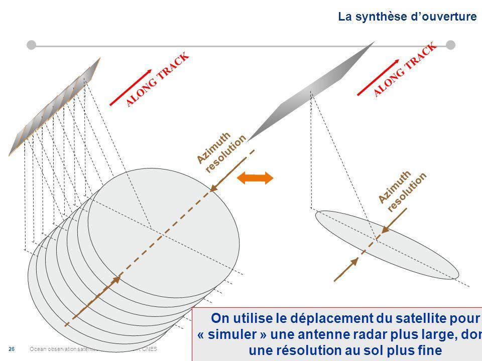 Ocean observation satellites-; Juliette Lambin, CNES 27 From nadir altimetry to swath altimetry h B H r2r2 r1r1 A1A1 A2A2 M Interferometric Phase (r 1 -r 2 ) Range (on-board clock) Orbit (DORIS, GPS) Baseline Height restitution by interferometry
