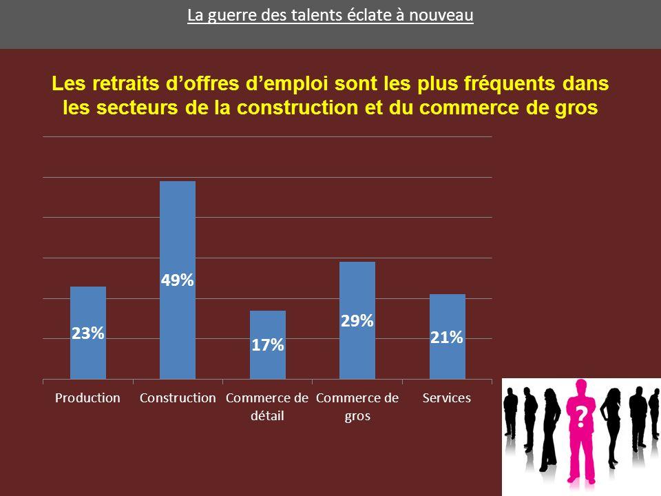 La guerre des talents éclate à nouveau 2011-2015 : 5,8% de postes vacants suite à des départs à la pension dans le secteur privé