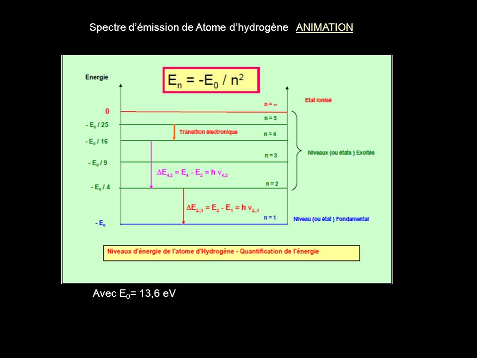 Raie - TransitionEnergie (J ) Fr quenc e ( 10 15 Hz ) Longueur donde (nm) Domaine spectralNom de la Série 4 31,06 10 -19 0,161874I.RBracket 4 24,09 10 -19 0,62486VisibleBalmer 4 12,04 10 -18 3,0997,2U.VLyman 3 23,02 10 -19 0,46656VisibleBalmer 3 11,93 10 -18 2,93102,5U.VLyman 2 11,63 10 -18 2,5121,5U.VLyman