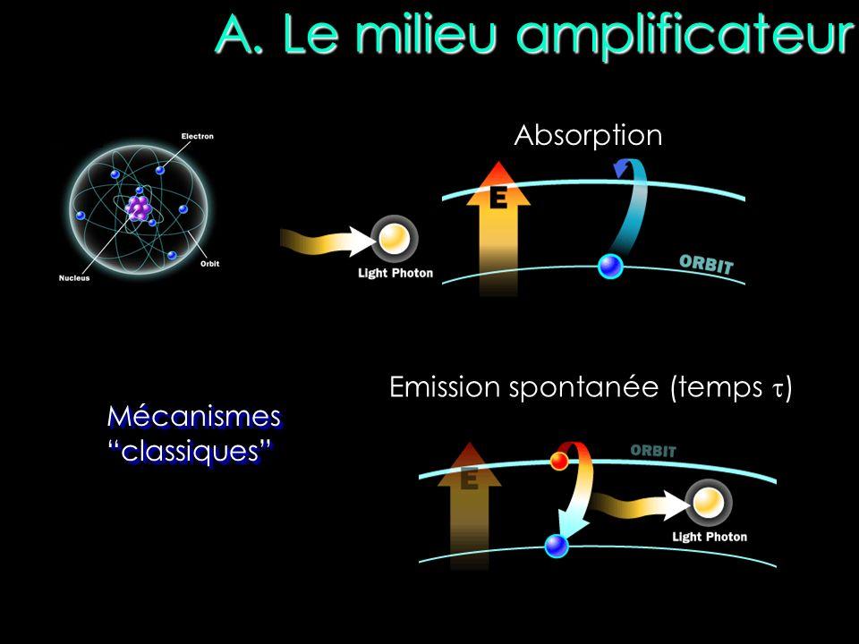 Lémission stimulée Emission stimulée Conditions : Energie du photon incident (h ν ) = Energie du niveau haut – énergie du niveau bas N atomes excités > N atomes dans le niveau fondamental Amplification Inversion de population indispensable Même direction de propagation 2 ondes en phase Même état de polarisation