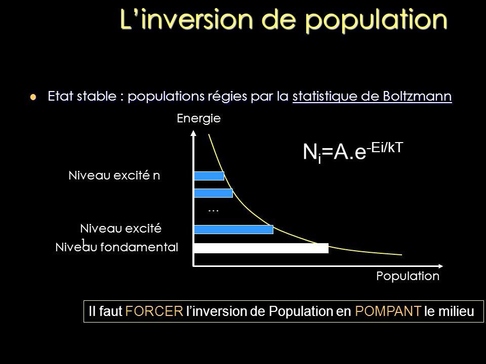 Linversion de population Population Energie Niveau fondamental Niveau excité 1 Niveau excité n Entre ces deux niveaux : Inversion de population N2N2 N1N1
