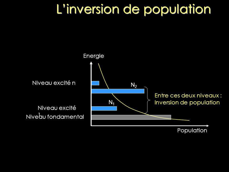L inversion de population a) population normale, il y a plus d atomes au niveau inférieur; b) inversion de population, il y a plus d atomes au niveau supérieur.