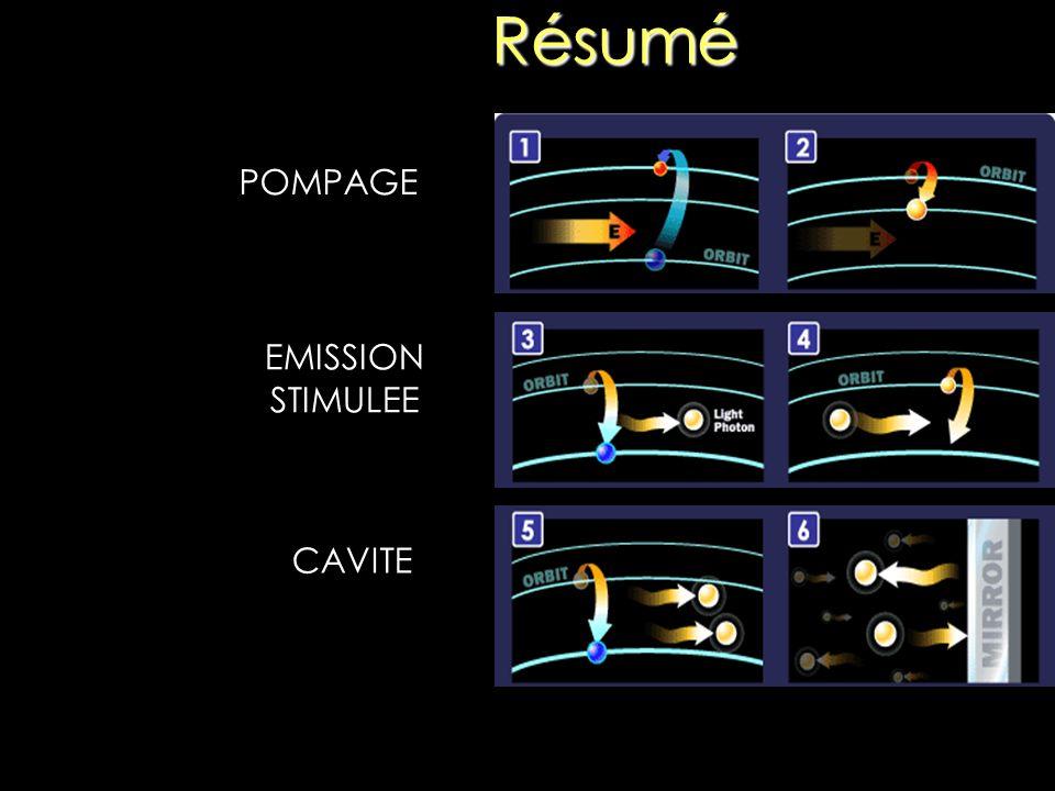 Résumé 2 Atomes dans le niveau fondamental Pompage (ici par flash) Atomes portés en majorité dans le niveau excité Emission spontanée/stimulée Effet cascade dû à la cavité Emission à travers un des miroirs