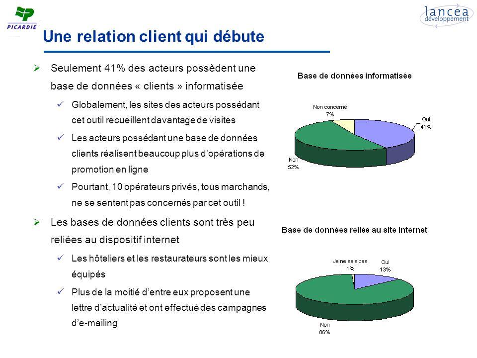 Des résultats très hétérogènes en terme daudience Plus de 66% des acteurs nont pas communiqué ou ne sont pas en mesure de fournir les données daudience, particulièrement les acteurs privés (70%) Certains acteurs, appartenant à une chaîne hôtelière du type Accor, nont pu fournir les audiences du site national de leur chaîne Laudience est globalement faible Parmi les 9 sites déclarant la plus forte audience, se trouvent 5 OTSI Seuls deux hôteliers et deux gîtes dépassent 10 000 visites en 2005 Les audiences déclarées en Pays de la Loire en 2005 sont légèrement supérieures Les « petits budgets » ont tendance à avoir une audience faible, mais les « gros budgets » ont des audiences très inégales