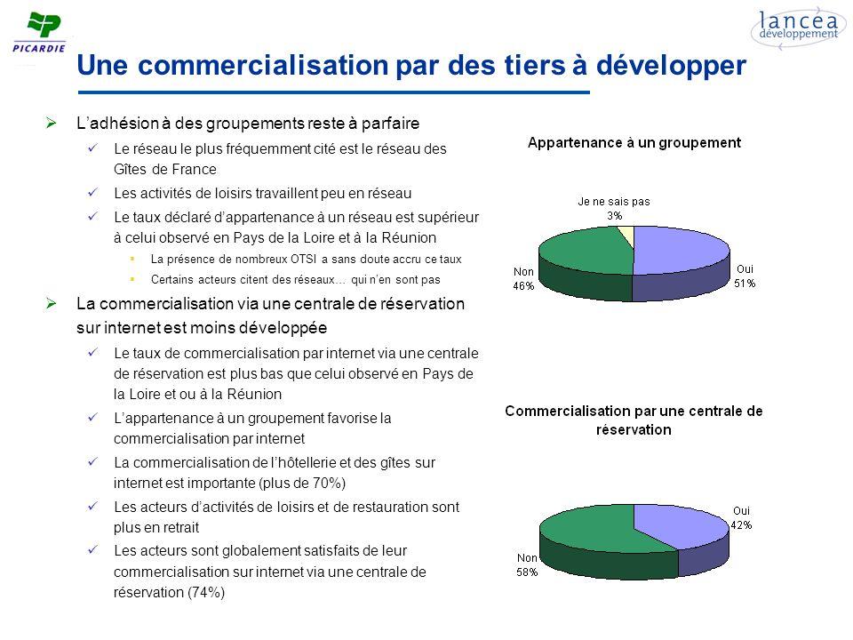 Un système de rémunération dominé par la commission La commission est le mode de rémunération le plus utilisé par les répondants, comme dans les autres régions La plupart des taux de commission sont compris entre 10% et 15%, du fait du poids des Gîtes de France dans léchantillon Le système de frais de dossier reste marginal