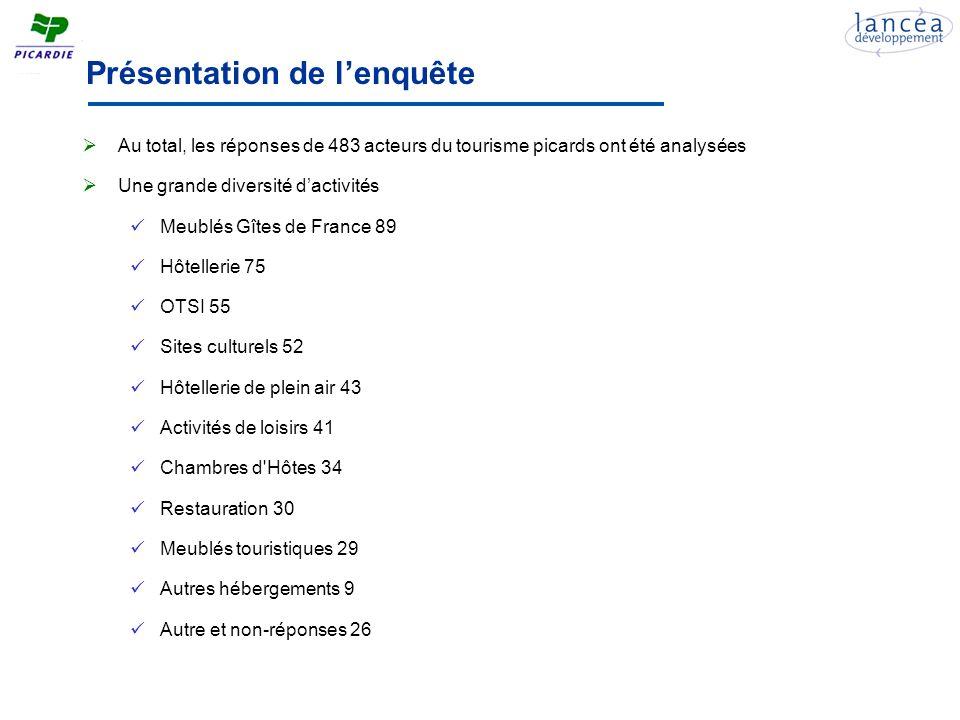 Structure de léchantillon Une répartition sur le territoire globalement en phase avec loffre 79% dacteurs privés, 21% dacteurs publics 111 acteurs de lAisne, 143 de lOise et 219 de la Somme 285 acteurs situés à la campagne, 114 en ville et 70 sur le littoral Le taux de réponse est plus important chez les acteurs de lOise et de lAisne (27%) que chez les acteurs de la Somme (20%) Des acteurs présents sur le territoire depuis longtemps Seulement 15% des acteurs sont présents en Picardie depuis moins de 3 ans 54% des acteurs sont présents depuis plus de 10 ans Les meublés Gîtes de France (gîte ruraux et chambres dhôtes) sont les plus nouvellement installés Les activités culturelles et de loisirs sont massivement présentes depuis plus de 10 ans Des effectifs réduits et stables à lannée La saisonnalité de lemploi est assez faiblement marquée Les acteurs ayant le plus de salariés sont les restaurants, les hôtels et les entreprises culturelles Les divers meublés (gîtes, chambres dhôtes…) nont souvent aucun salarié