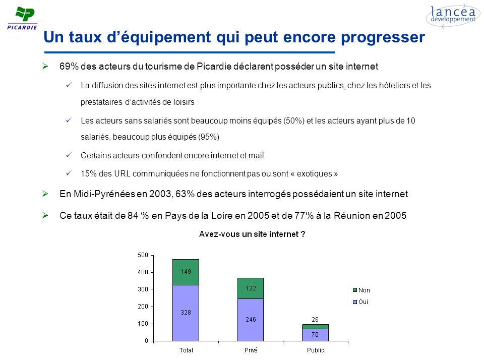 Une appropriation tardive dinternet Un démarrage relativement précoce mais un certain retard par la suite Comparée à dautres territoires, la courbe des années de mise en ligne est atypique : le pic de lan 2000 observé habituellement nest absolument pas visible Des investissements réguliers : 56% des acteurs ont réalisé de nouvelles versions Mais ce taux était de 60% en Midi-Pyrénées en 2003 et de 69% en Pays de la Loire en 2005 Les acteurs publics et de lhôtellerie de plein air ont davantage réalisé de nouvelles versions 7 acteurs ayant mis en ligne leur site avant 2000 nont toujours pas réalisé de nouvelles versions !