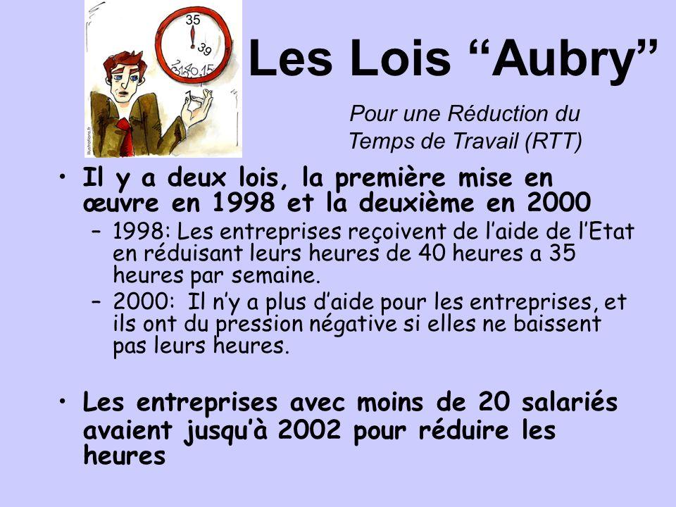 Pourquoi Les Lois Aubry.