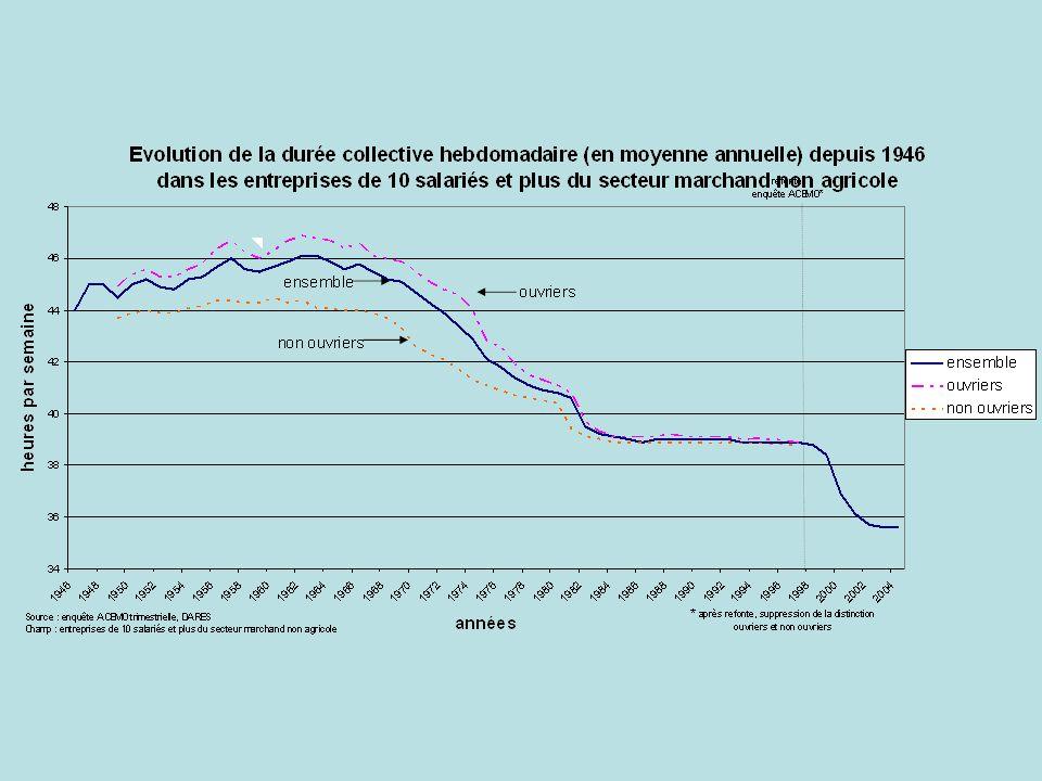 Les Français Aiment LArgent… Et Les Vacances 76% des Français approuvent de la nouvelle loi de Sarkozy des heures supplémentaires, parce quils sont payés plus pour ces heures.