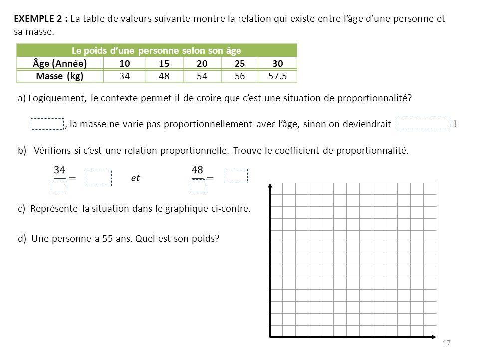 18 EXEMPLE 3 : Une anomalie possible de lœil sappelle la vision en tunnel.