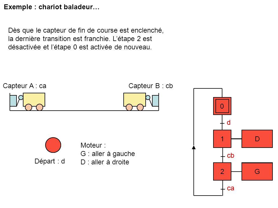 5 D 5 D 4 AC 4 3 G 3 G 2 D 2 D 1 AB 1 6 G 6 G cc 1 cb 1 0 ca Capteur B : cb Capteur A : ca Départ : d 0 Moteur : G : aller à gauche D : aller à droite AB : Aiguiller sur B AC : Aiguiller sur C ca Capteur C : cc C B Choix voie: vb ou vc d.vc d.vb ca Divergence en OU
