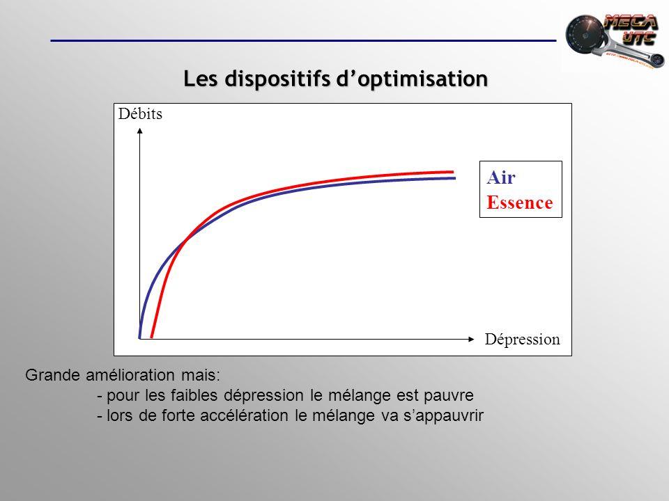 Le circuit de ralenti ou de bas régimeLe circuit de ralenti ou de bas régime Les dispositifs doptimisation