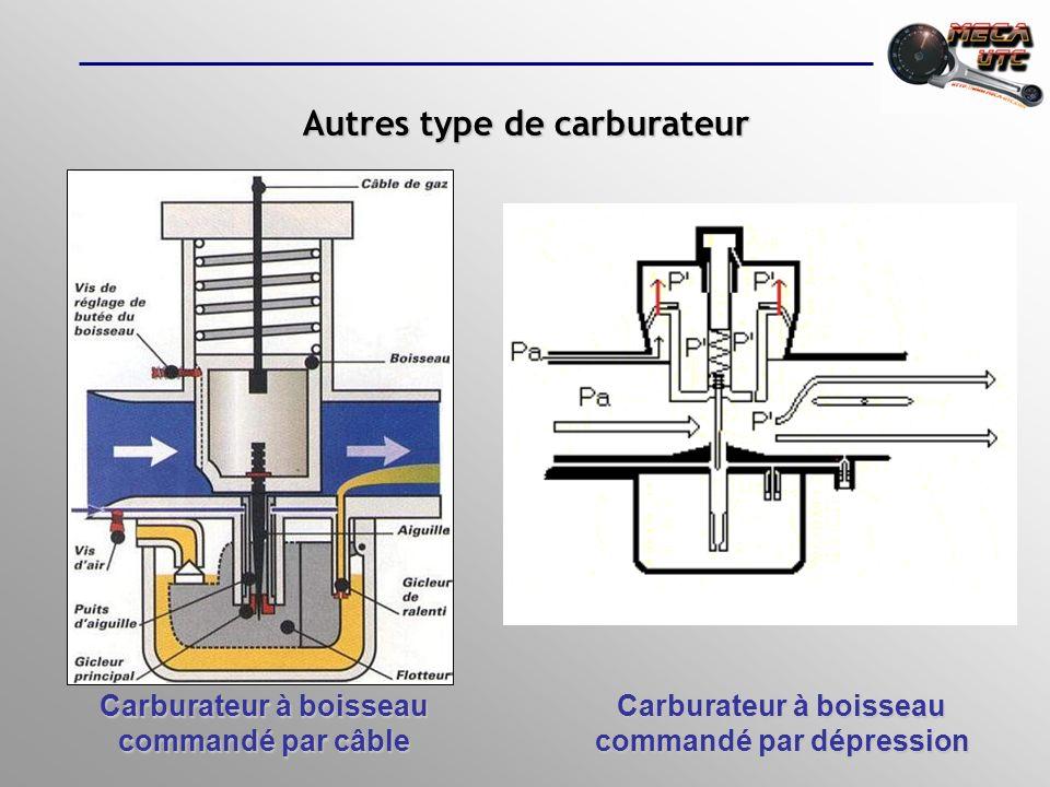 Possibilité de réglage La complexité du carburateur permet de jouer sur de nombreux réglage comme :La complexité du carburateur permet de jouer sur de nombreux réglage comme : - Diamètre du corps - Diamètre de la buse - Diamètre du gicleur principal et de ralenti - Vis de richesse du ralenti - Diamètre du jet dair dautomaticité - Type de tube démulsion - Etc.
