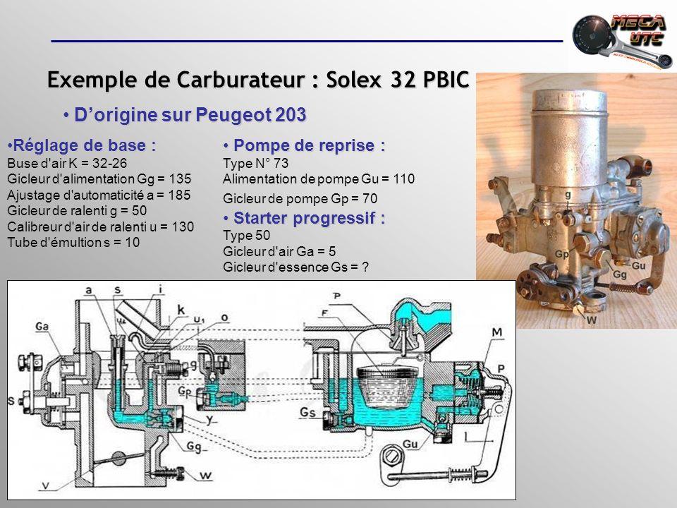 Exemple de Carburateur : Weber double corps DCOE Dorigine sur Dorigine sur Peugeot 205 Rallye
