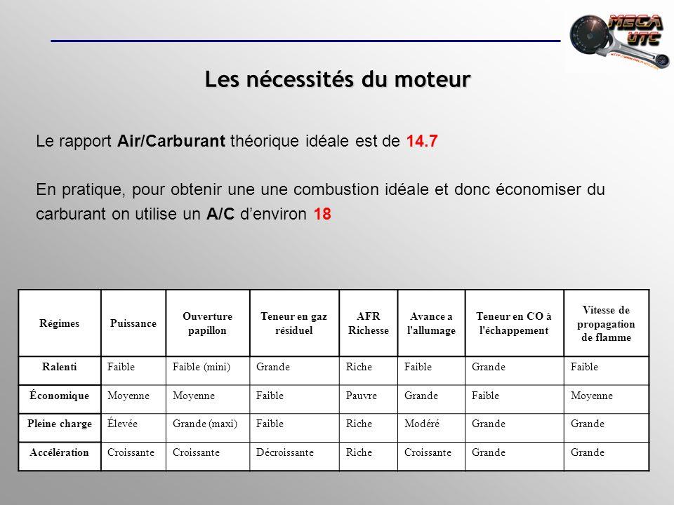 Gicleur Moteur Air buse Le fonctionnement de base du carburateur Mise en application :Mise en application : Papillon