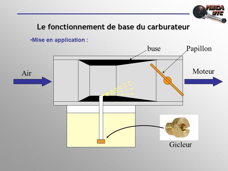 Le fonctionnement de base du carburateur V 2 >V 1 P 2 <P 1 Leffet VENTURILeffet VENTURI représente le débit-volume du fluide (en m3/s Formule générale de lécoulement :