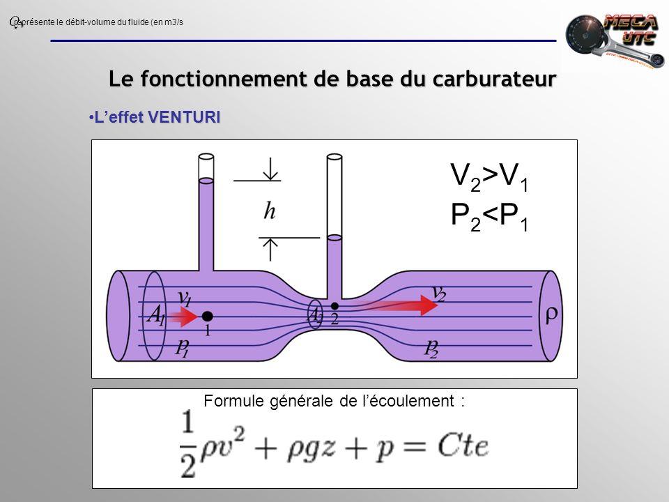 Le fonctionnement de base du carburateur Problème de pression dans la cuve et de vaporisation de lessence : rapport stoéchiométrique AFR obtenu à un seul régime précis rapport stoéchiométrique AFR obtenu à un seul régime précis Dépression Débits Air Essence