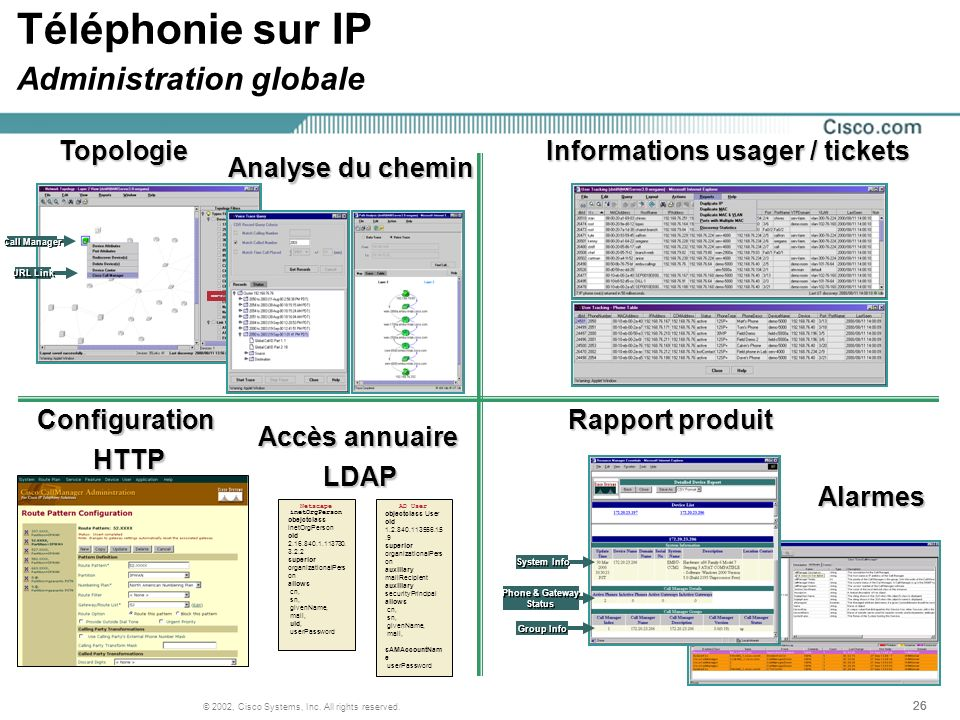 27 © 2002, Cisco Systems, Inc. All rights reserved. Mobilité