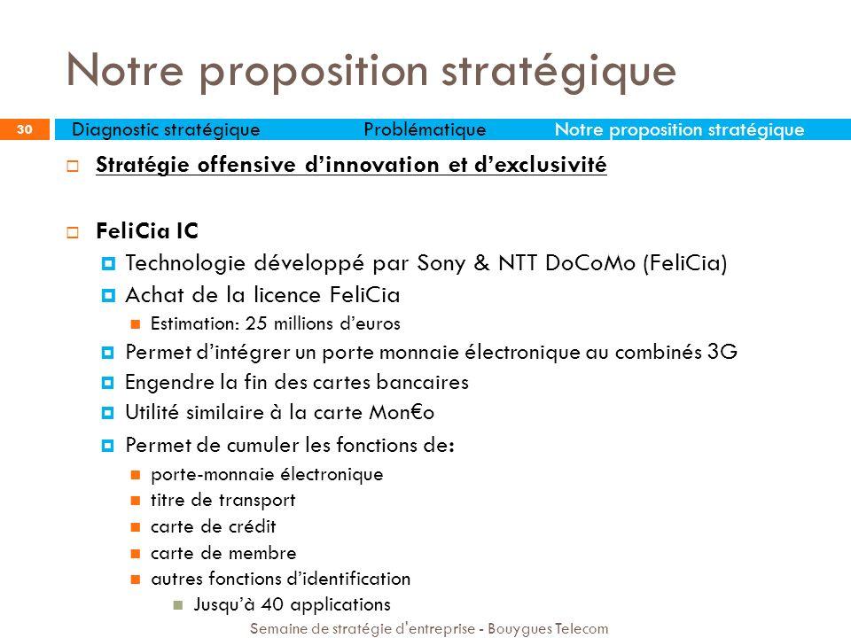 FeliCia IC Adoption dune stratégie verticale Première offre de ce type Attaque le marché total Barriere technologique et financière pour les concurrents Diagnostic stratégiqueProblématiqueNotre proposition stratégique Semaine de stratégie d entreprise - Bouygues Telecom 31