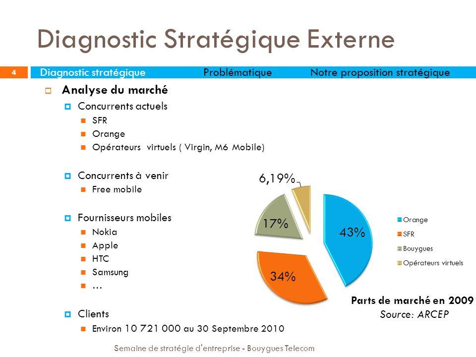 5 Source: Xerfi Présence Diagnostic Stratégique Externe Semaine de stratégie d entreprise - Bouygues Telecom Diagnostic stratégiqueProblématiqueNotre proposition stratégique