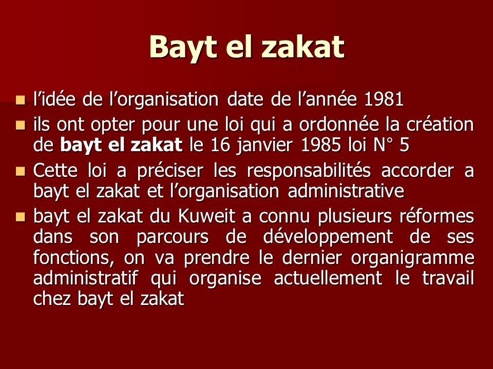Lorganigramme de bayt el zakat du Kuweit Le conseil dadministration La commission développement des ressources La commission du travail externe La commission dinvestissement Commission de distribution locale