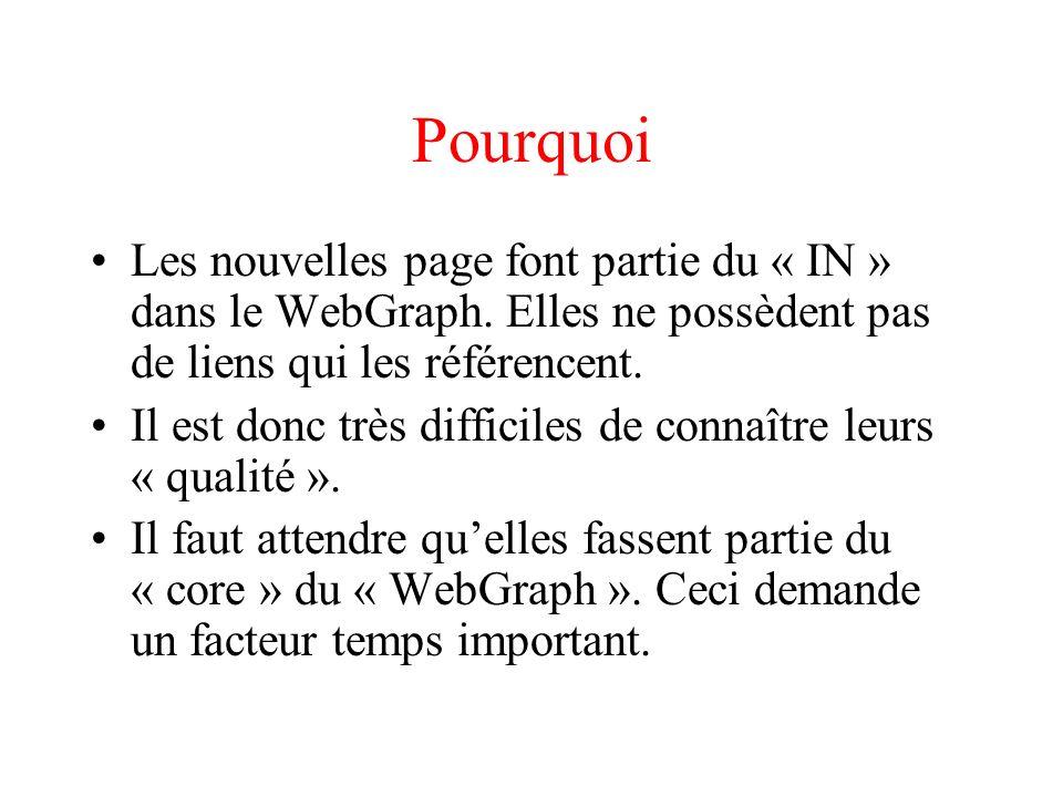 Objectif Trouver un moyen dinclure les nouvelles pages (de qualité) dans les résultats des moteurs de recherches avant quelles ne fassent parties du « core » du « WebGraph »