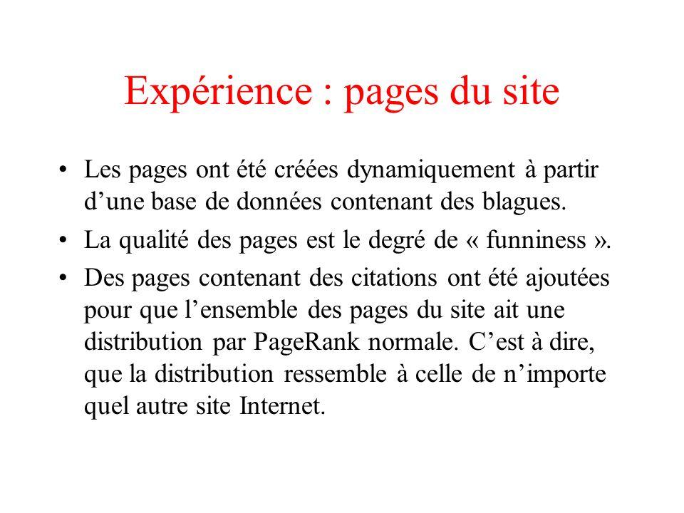 Expérience : la page principale du site La homepage du site présente les blagues et citations à la manière dune moteur de recherche, par groupe de dix et en ordre descendant de « funniness ».