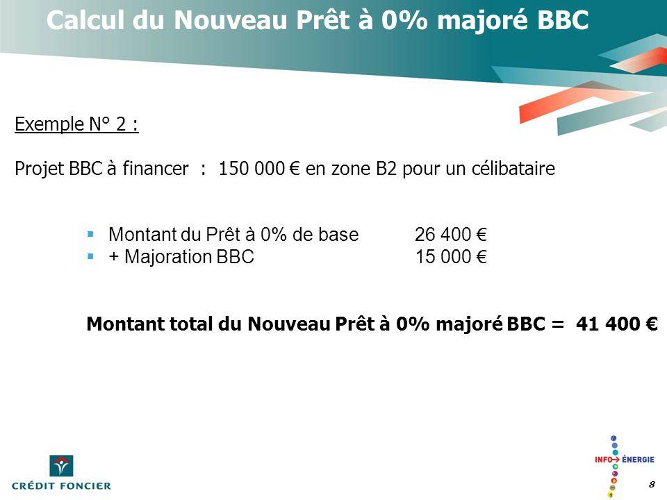 9 Exemple N° 3 : Projet BBC à financer : Maison Individuelle Terrain + Construction = 350 000 pour un couple avec 2 enfants en zone A + ZUS + majoration « ENL » de la collectivité Calcul du Nouveau Prêt à 0% majoré BBC Montant du Prêt à 0% « de base »55 050 + Majoration BBC20 000 + Majoration ENL 15 000 + Majoration ZUS18 350 Montant total Nouveau Prêt à 0% majoré BBC = 108 400