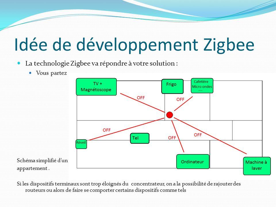 Idée de développement Zigbee La technologie Zigbee va répondre à votre solution : Vous rentrez Schéma simplifié dun appartement.